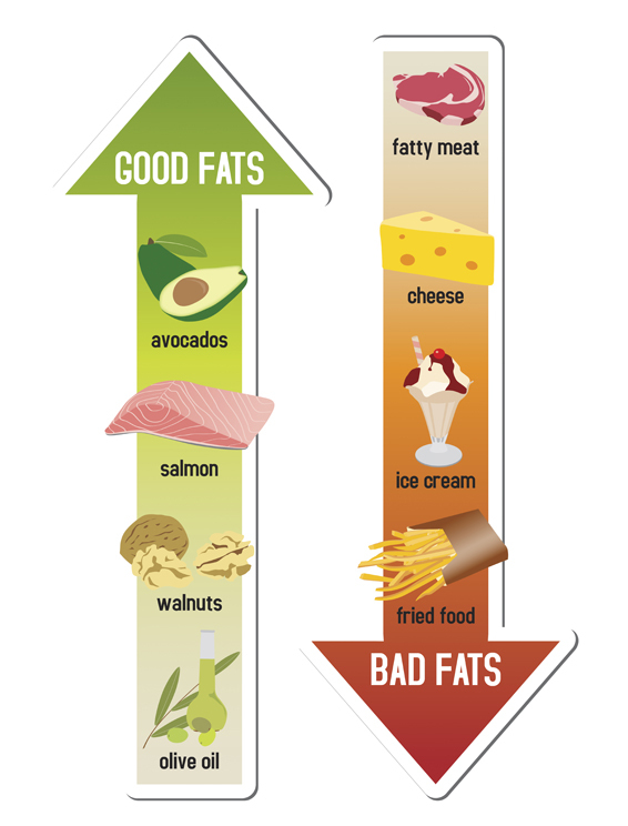 good fats bad fats