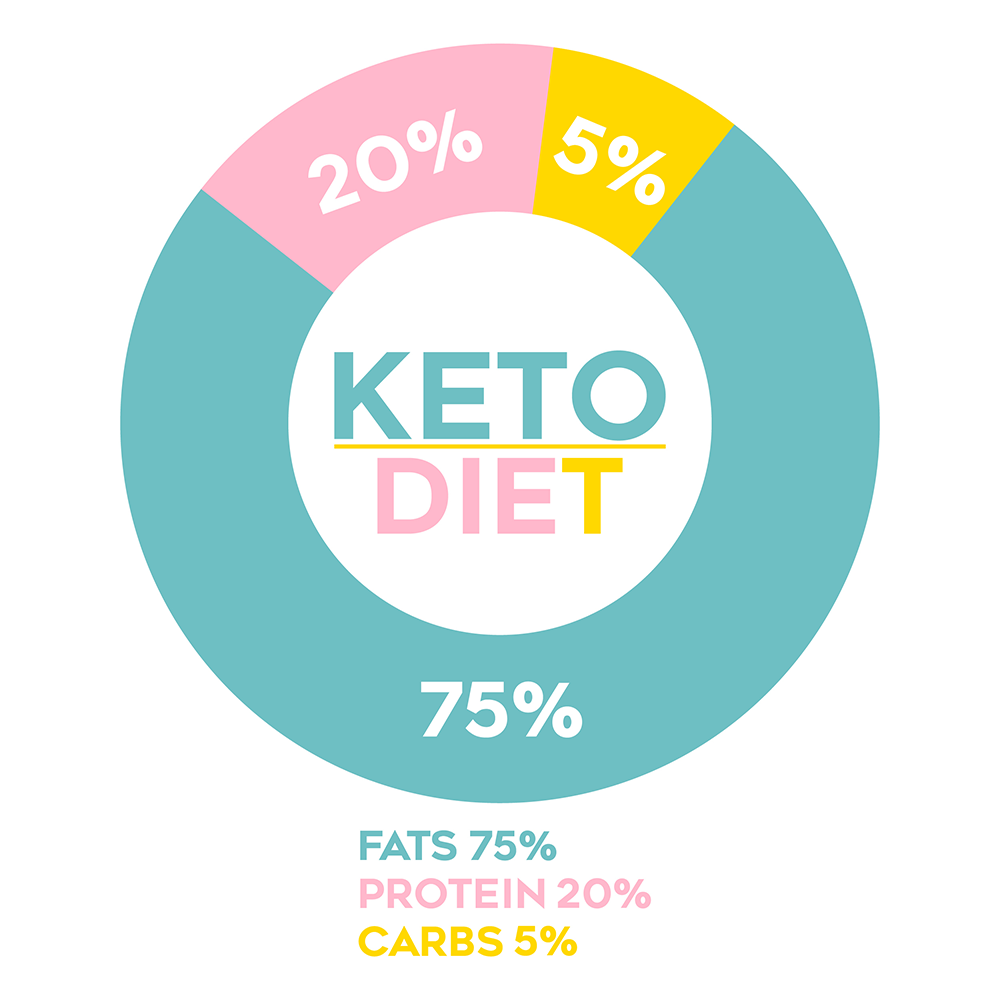 keto diet infographic